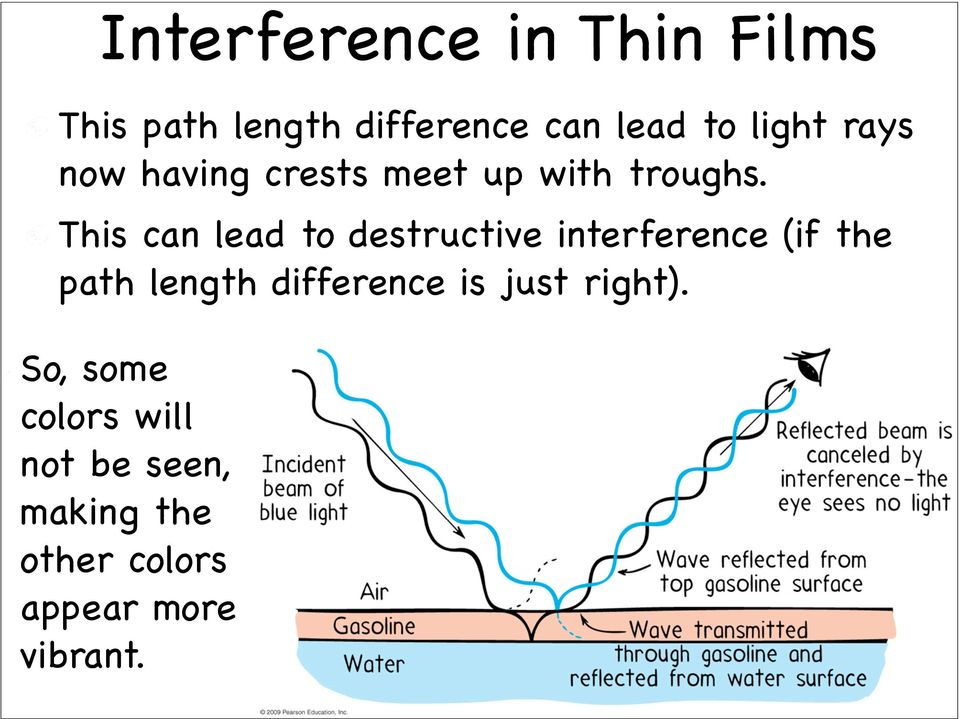 This can lead to destructive interference (if the path length difference is just