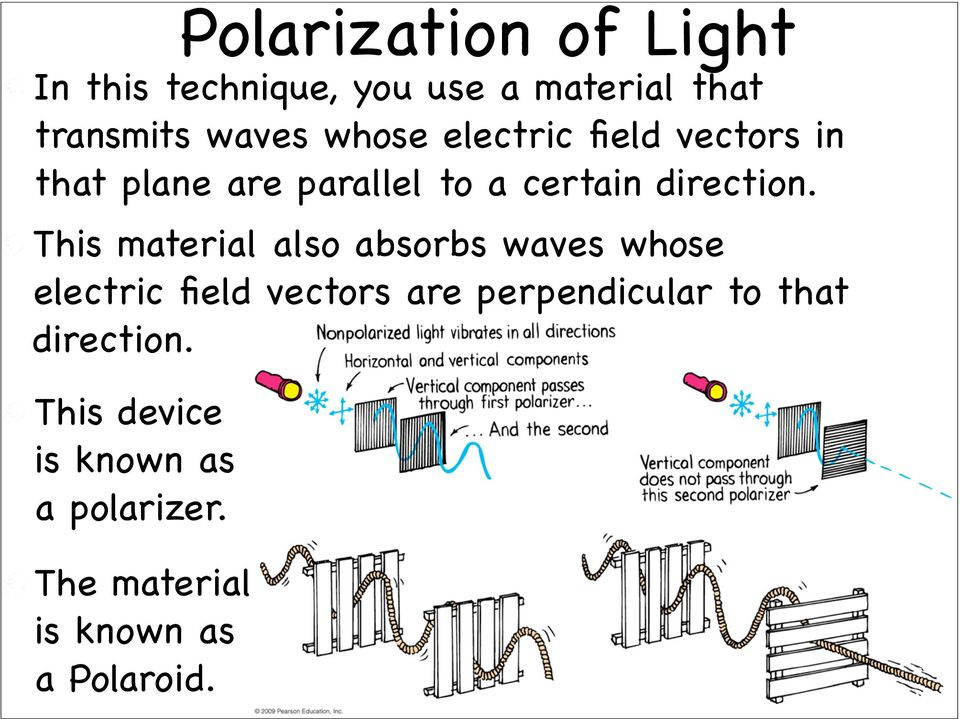 This material also absorbs waves whose electric field vectors are perpendicular to