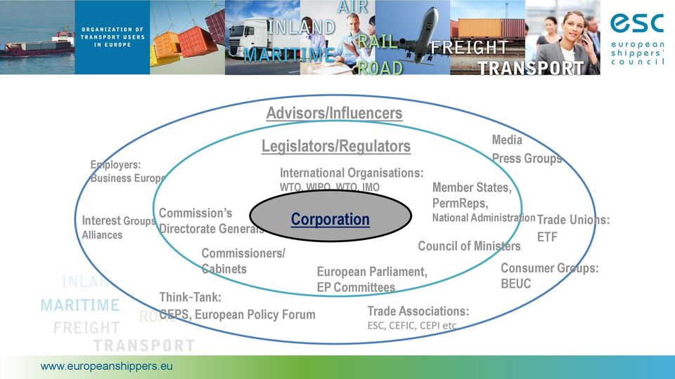 WTO, WIPO, WTO, IMO Corporation European Parliament, EP Committees Trade Associations: ESC, CEFIC, CEPI etc.