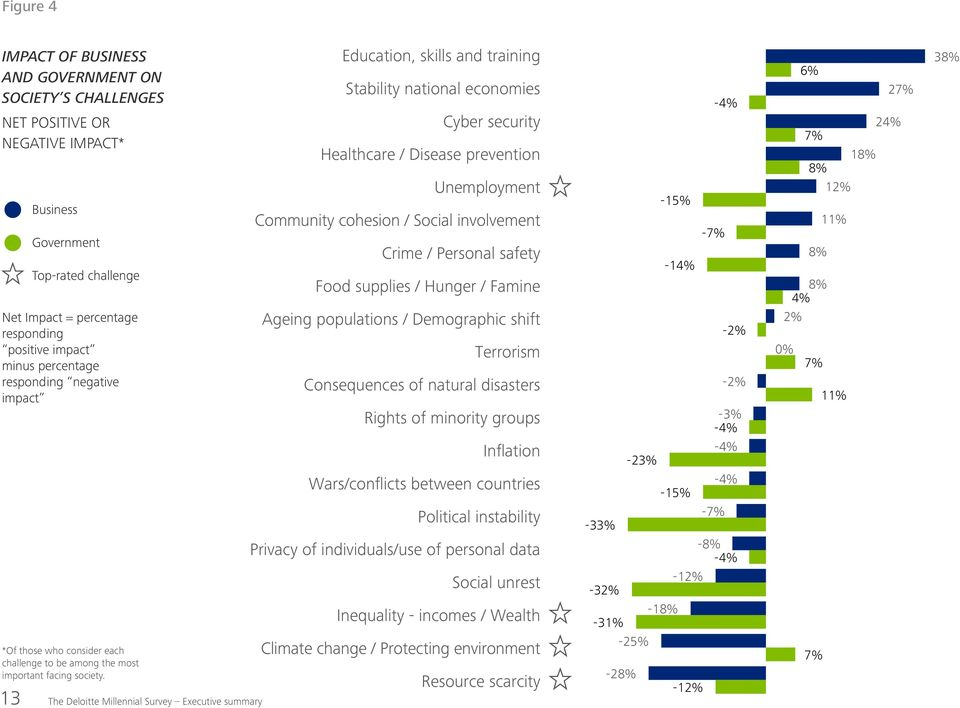 13 The Deloitte Millennial Survey Executive summary Education, skills and training Stability national economies Cyber security Healthcare / Disease prevention Unemployment Community cohesion / Social