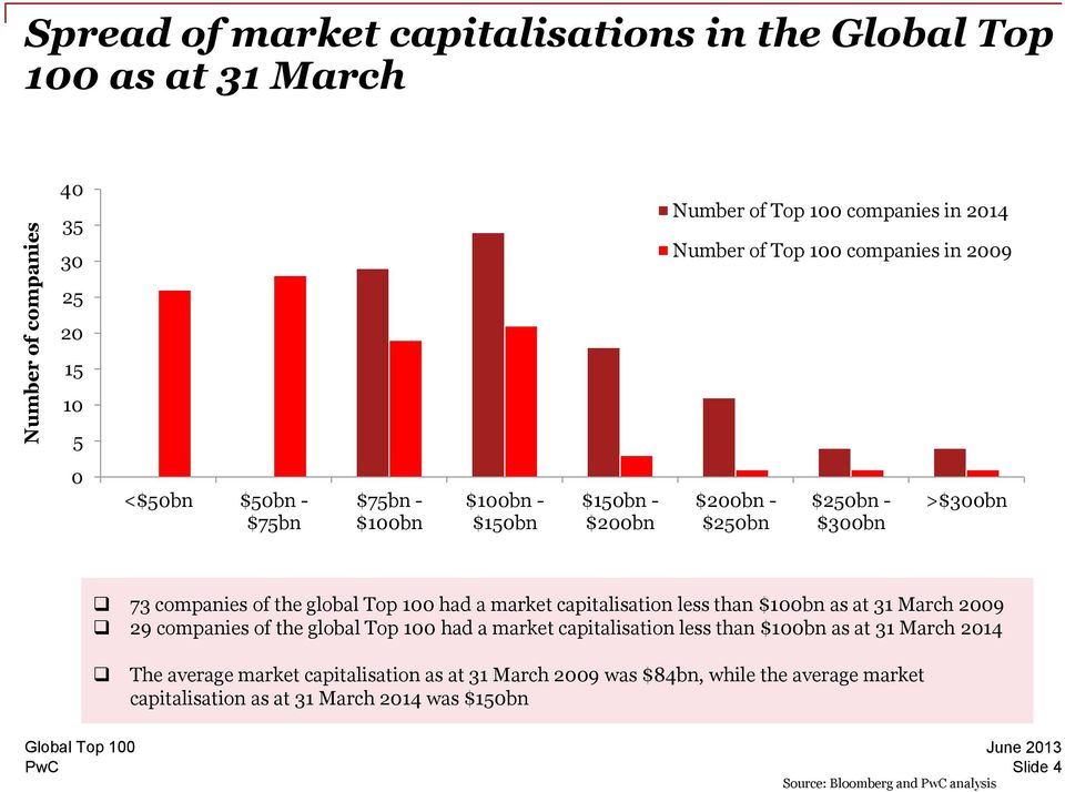 market capitalisation less than $100bn as at 31 March 2009 29 companies of the global Top 100 had a market capitalisation less than $100bn as at 31 March 2014 The