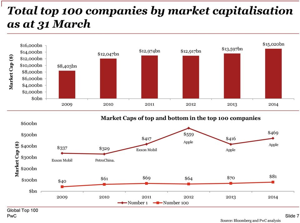 Market Caps of top and bottom in the top 100 companies $500bn $400bn $337 $329 $417 Exxon Mobil $559 Apple $416 Apple $469 Apple $300bn