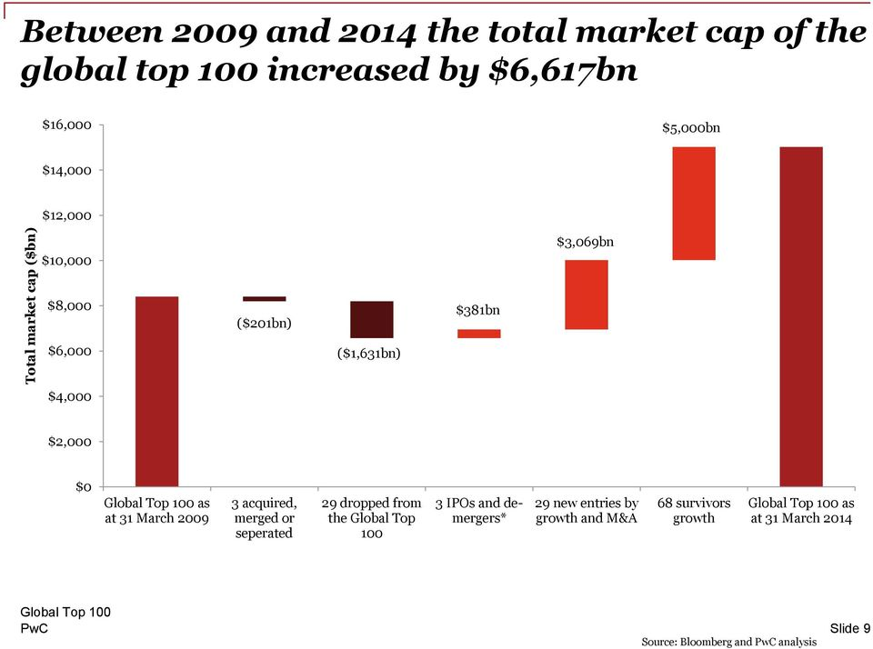 as at 31 March 2009 3 acquired, merged or seperated 29 dropped from the Global Top 100 3 IPOs and demergers*