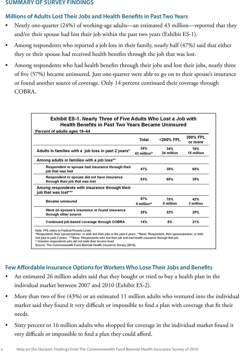 Among respondents who reported a job loss in their family, nearly half (47%) said that either they or their spouse had received health benefits through the job that was lost.