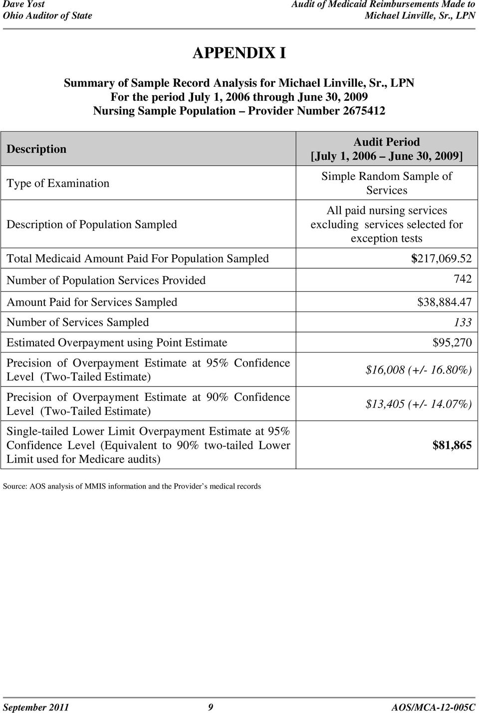 Population Sampled $217,069.52 Number of Population Services Provided 742 Amount Paid for Services Sampled $38,884.