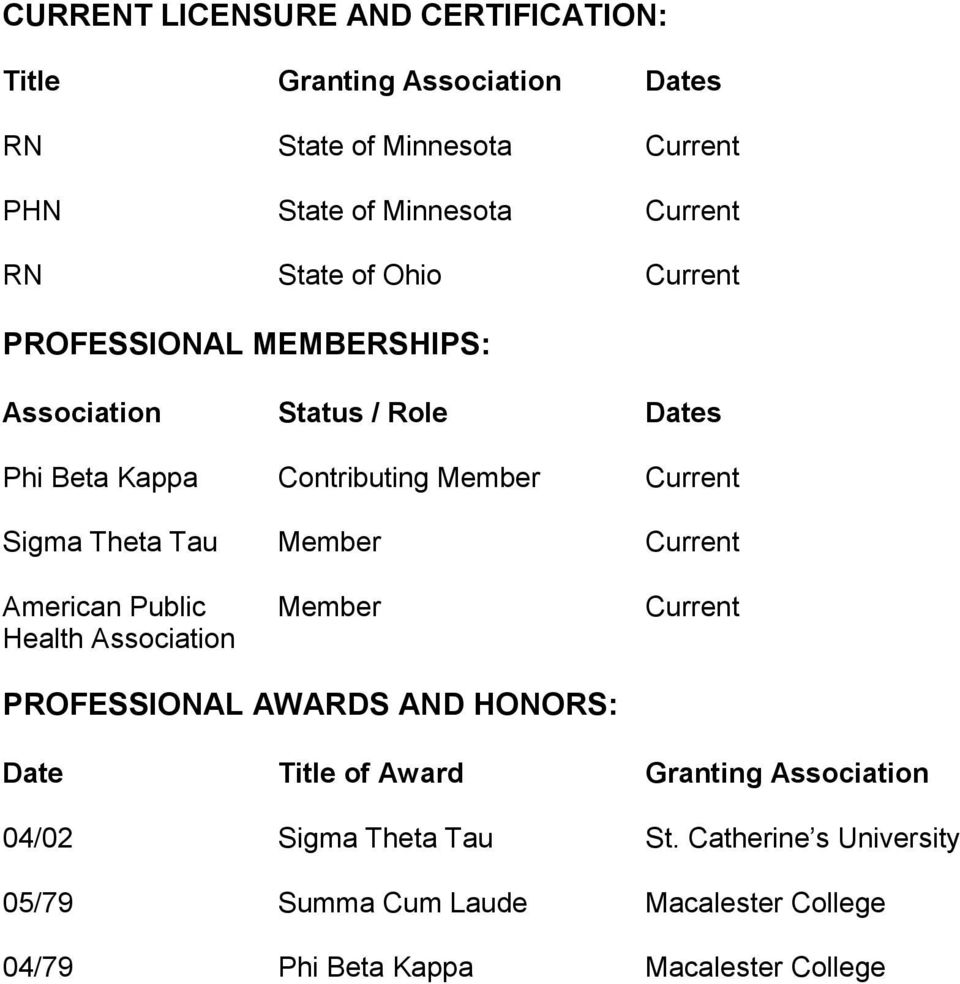 Tau Member Current American Public Member Current Health Association PROFESSIONAL AWARDS AND HONORS: Date Title of Award Granting