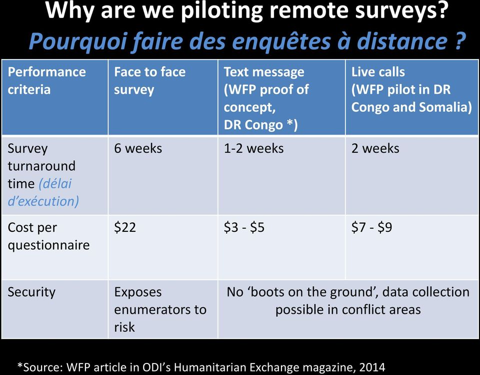 (WFP proof of concept, DR Congo *) 6 weeks 1-2 weeks 2 weeks $22 $3 - $5 $7 - $9 Live calls (WFP pilot in DR Congo and