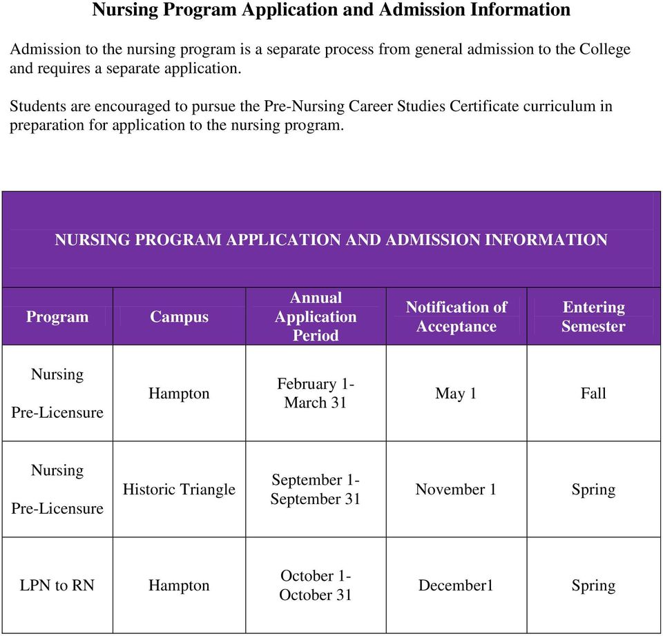 NURSING PROGRAM APPLICATION AND ADMISSION INFORMATION Program Campus Annual Application Period Notification of Acceptance Entering Semester Nursing Pre-Licensure