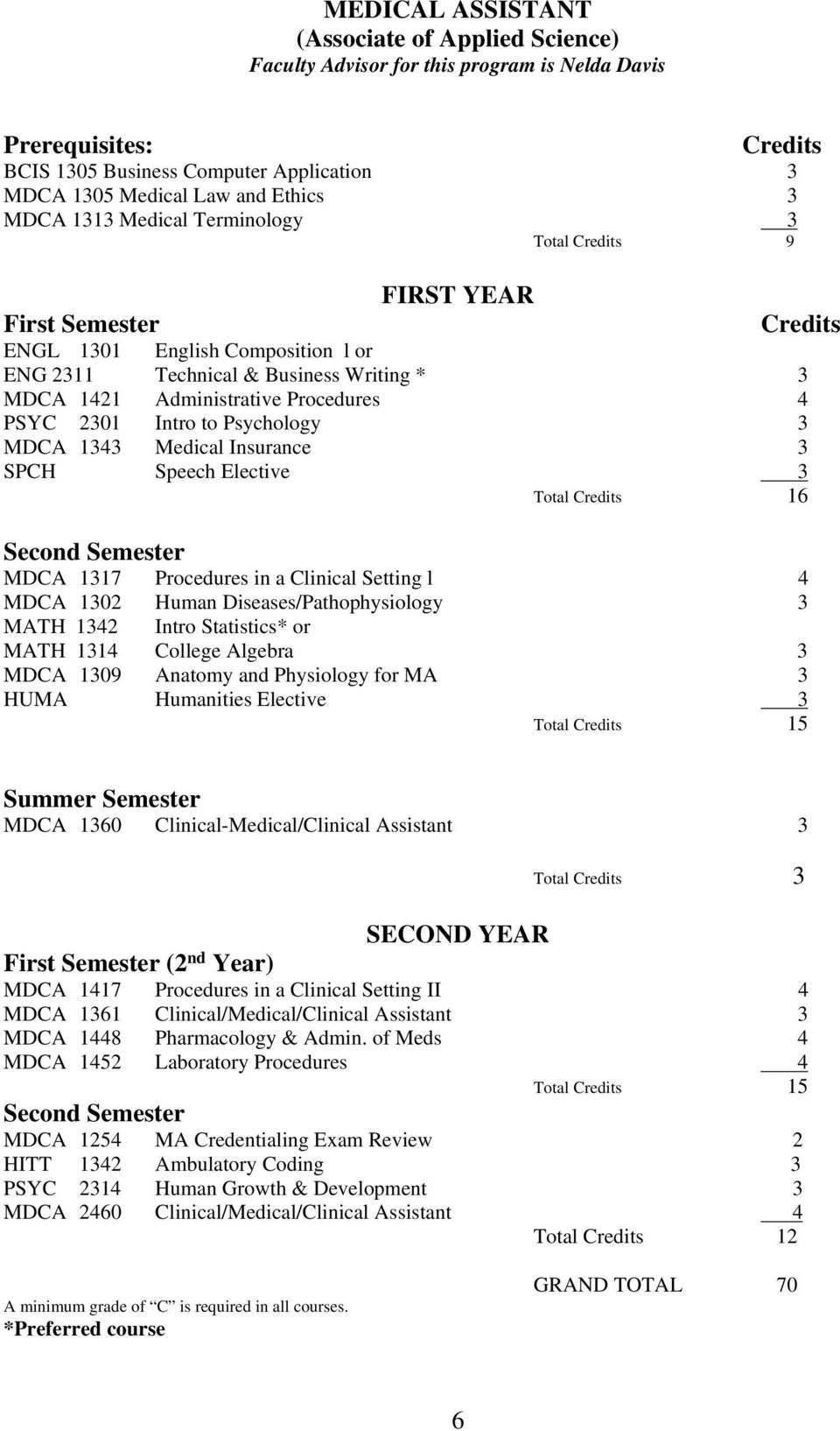 PSYC 2301 Intro to Psychology 3 MDCA 1343 Medical Insurance 3 SPCH Speech Elective 3 Total Credits 16 Second Semester MDCA 1317 Procedures in a Clinical Setting l 4 MDCA 1302 Human