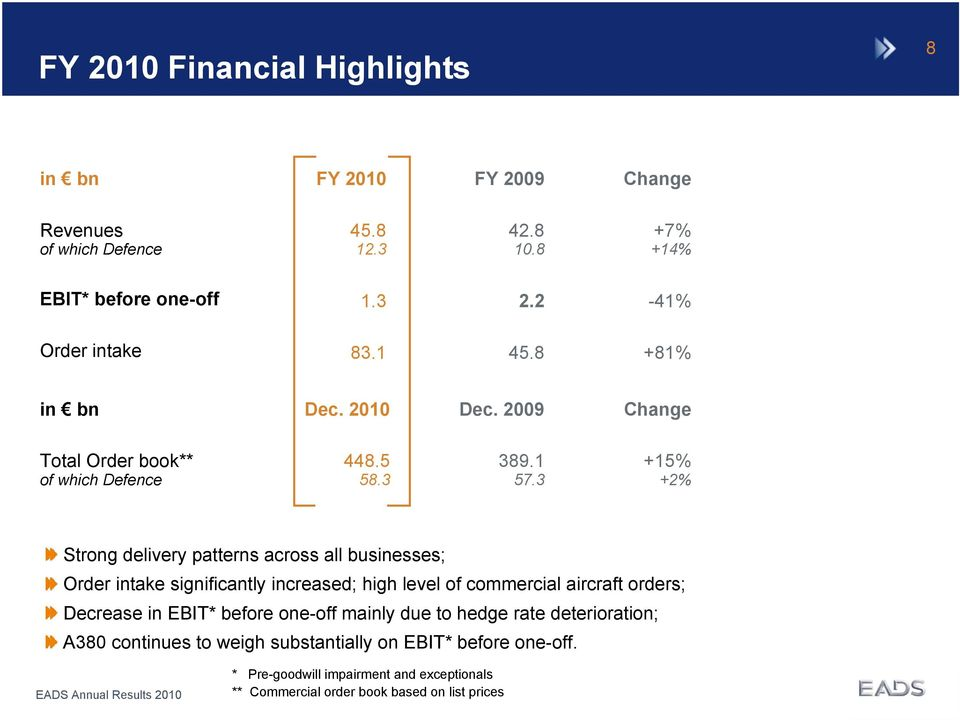 3 +15% +2% Strong delivery patterns across all businesses; Order intake significantly increased; high level of commercial aircraft orders; Decrease in EBIT*