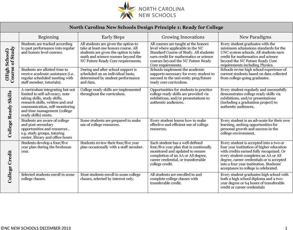 All students are given the option to take math and science courses beyond the NC Future Ready Core requirements.