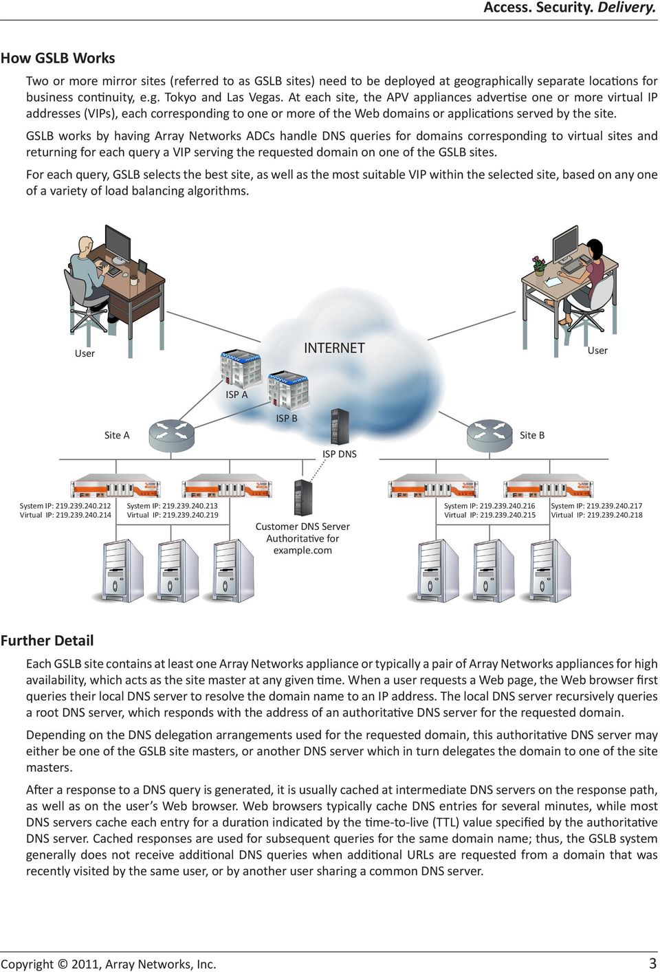 GSLB works by having Array Networks ADCs handle DNS queries for domains corresponding to virtual sites and returning for each query a VIP serving the requested domain on one of the GSLB sites.