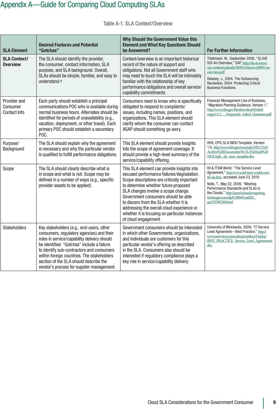 Cloud Sla Considerations For The Government Consumer Pdf