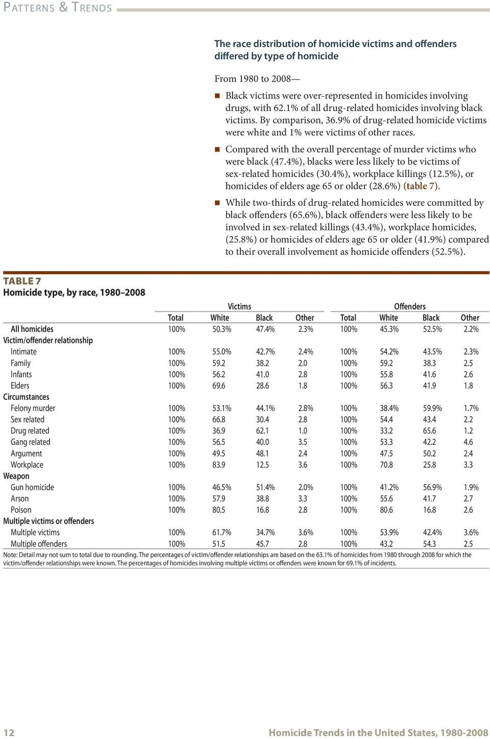 Compared with the overall percentage of murder victims who were black (47.4%), blacks were less likely to be victims of sex-related homicides (3.4%), workplace killings (12.