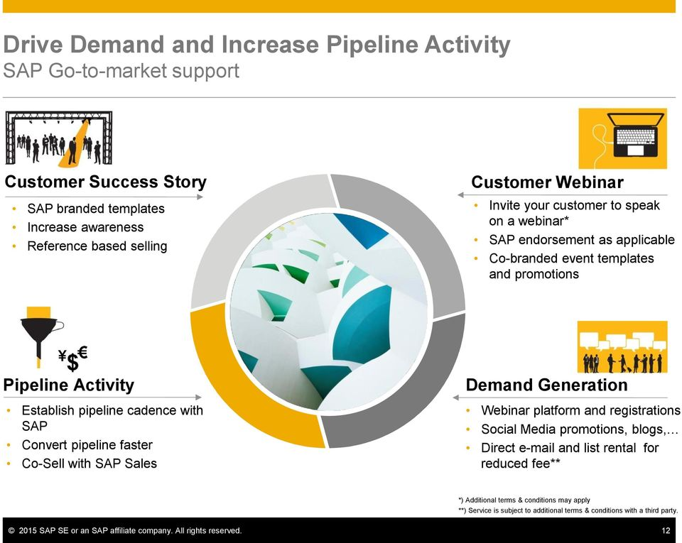 Convert pipeline faster Co-Sell with SAP Sales Demand Generation Webinar platform and registrations Social Media promotions, blogs, Direct e-mail and list rental for reduced