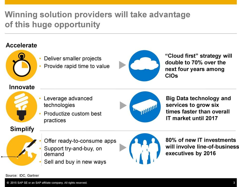 ready-to-consume apps Support try-and-buy, on demand Sell and buy in new ways Big Data technology and services to grow six times faster than overall IT