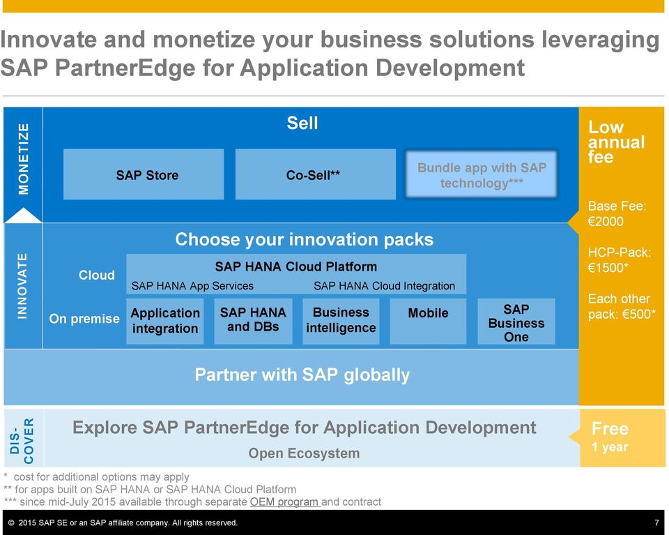 Mobile SAP Business One Low annual fee Base Fee: 2000 HCP-Pack: 1500* Each other pack: 500* Explore SAP PartnerEdge for Application Development Open Ecosystem Free 1 year * cost for additional