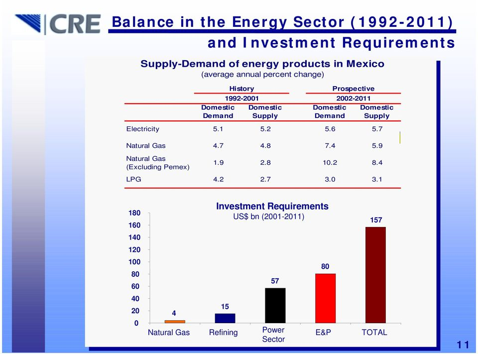 Electricity 5.1 5.2 5.6 5.7 Natural Gas 4.7 4.8 7.4 5.9 Natural Gas (Excluding Pemex) 1.9 2.8 10.2 8.4 LPG 4.2 2.7 3.0 3.