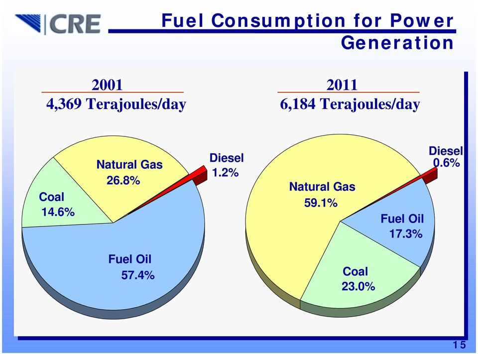 6% Natural Gas 26.8% Diesel 1.2% Natural Gas 59.