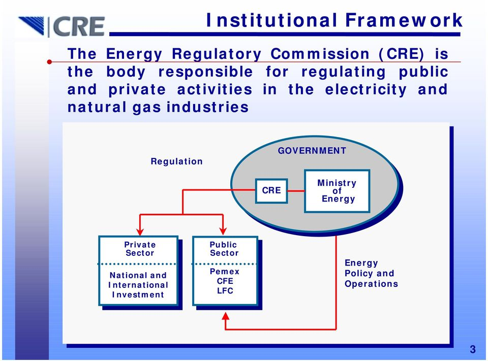 natural gas industries Regulation GOVERNMENT CRE Ministry of Energy Private Sector