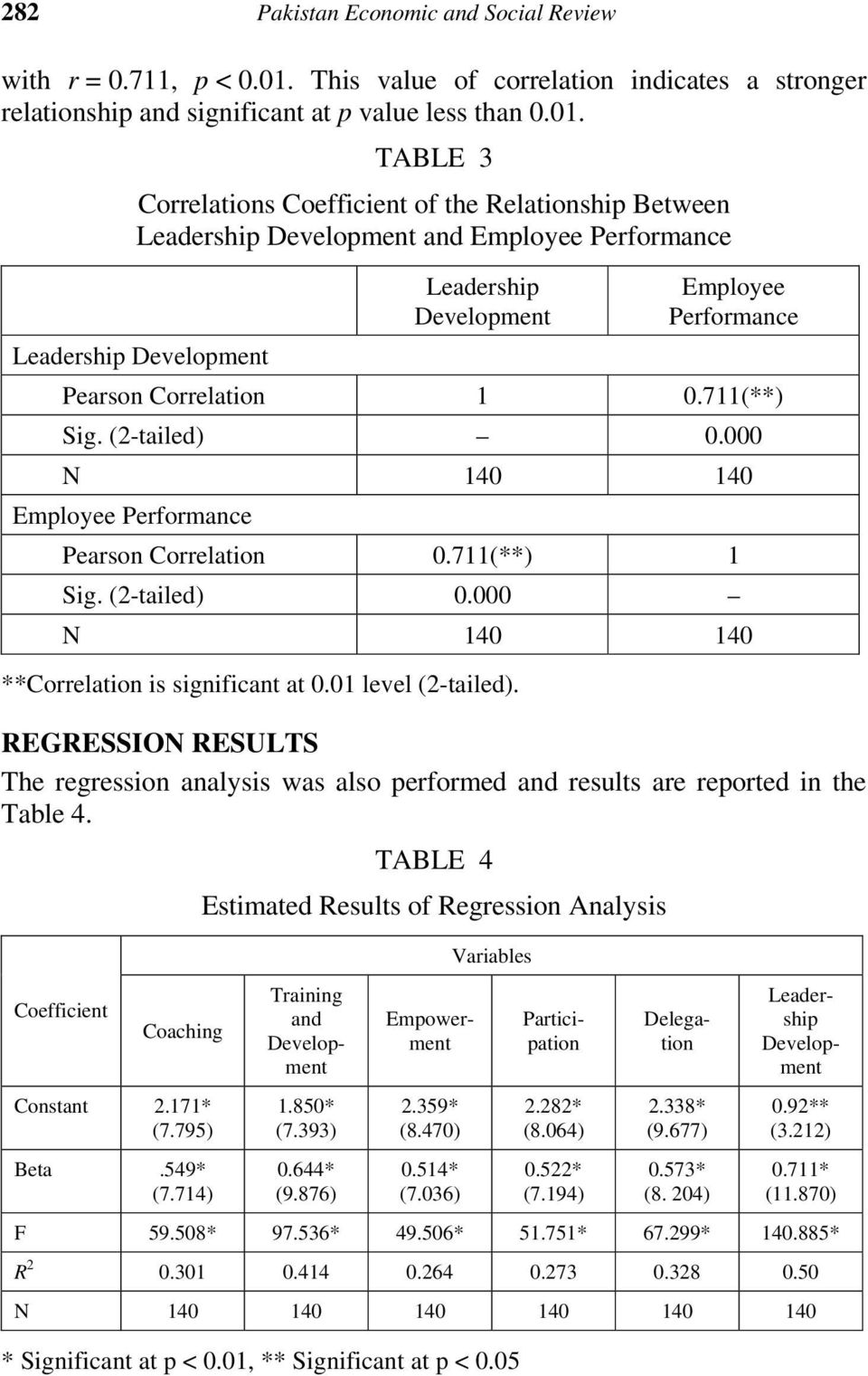 TABLE 3 Correlations Coefficient of the Relationship Between Leadership Development and Employee Performance Leadership Development Employee Performance Leadership Development Pearson Correlation 1 0.