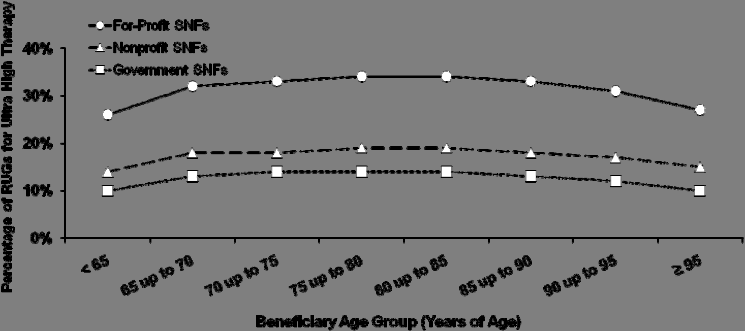 A P P E N D I X ~ F D E Chart E-1: Use of Ultra High Therapy for Each Age Group, by Type of SNF* Ownership, 2008 * Skilled