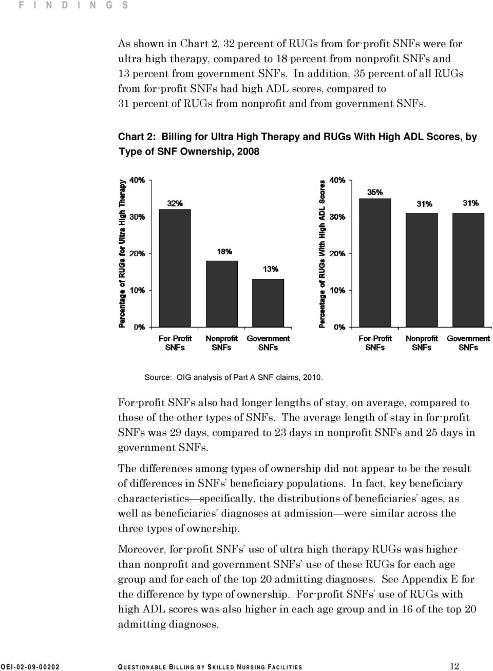 Chart 2: Billing for Ultra High Therapy and RUGs With High ADL Scores, by Type of SNF Ownership, 2008 Source: OIG analysis of Part A SNF claims, 2010.