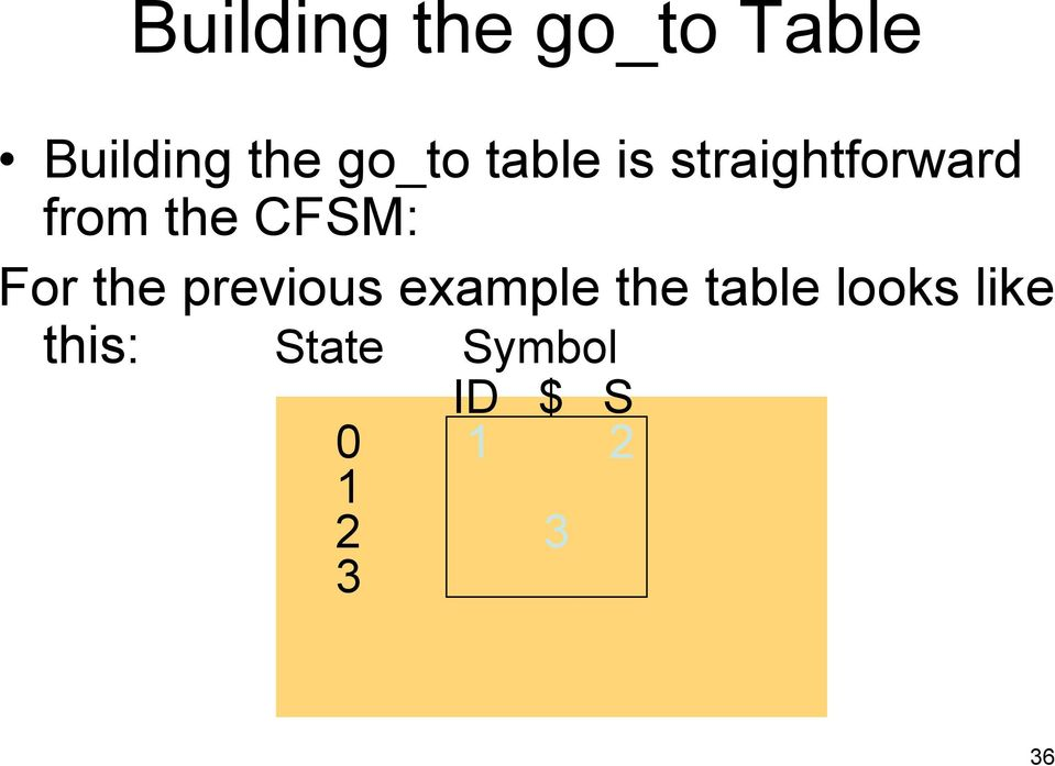 CFSM: For the previous example the table