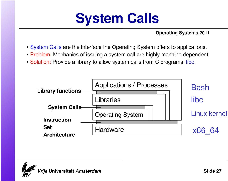 system calls from C programs: libc Library functions System Calls Instruction Set Architecture Applications /