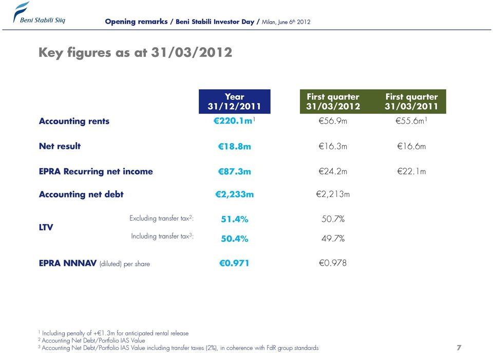 1m Accounting net debt 2,233m 2,213m LTV Excluding transfer tax 2 : Including transfer tax 3 : 51.4% 50.4% 50.7% 49.