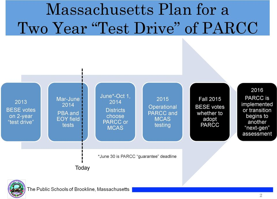 Operational PARCC and MCAS testing Fall 2015 BESE votes whether to adopt PARCC 2016 PARCC is