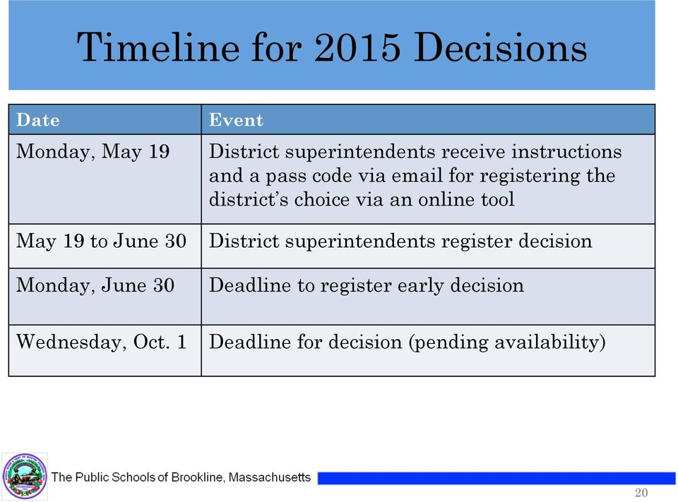 the district s choice via an online tool District superintendents register decision