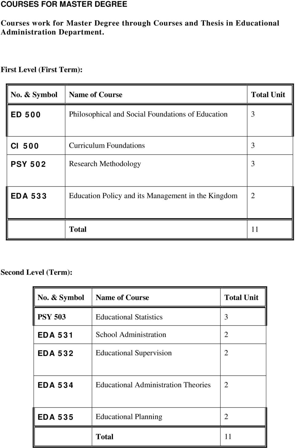 Methodology 3 EDA 533 Education Policy and its Management in the Kingdom 2 Total 11 Second Level (Term): PSY 503 Educational Statistics 3