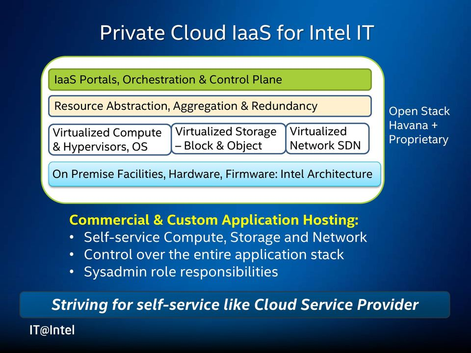 On Premise Facilities, Hardware, Firmware: Intel Architecture Commercial & Custom Application Hosting: Self-service Compute,
