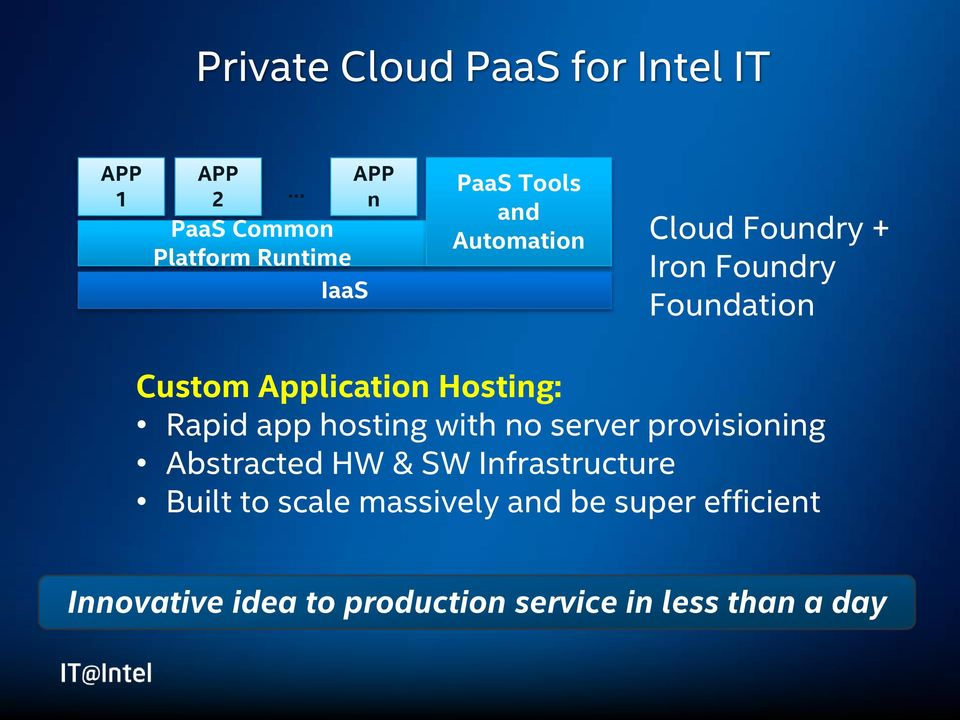 Rapid app hosting with no server provisioning Abstracted HW & SW Infrastructure Built to