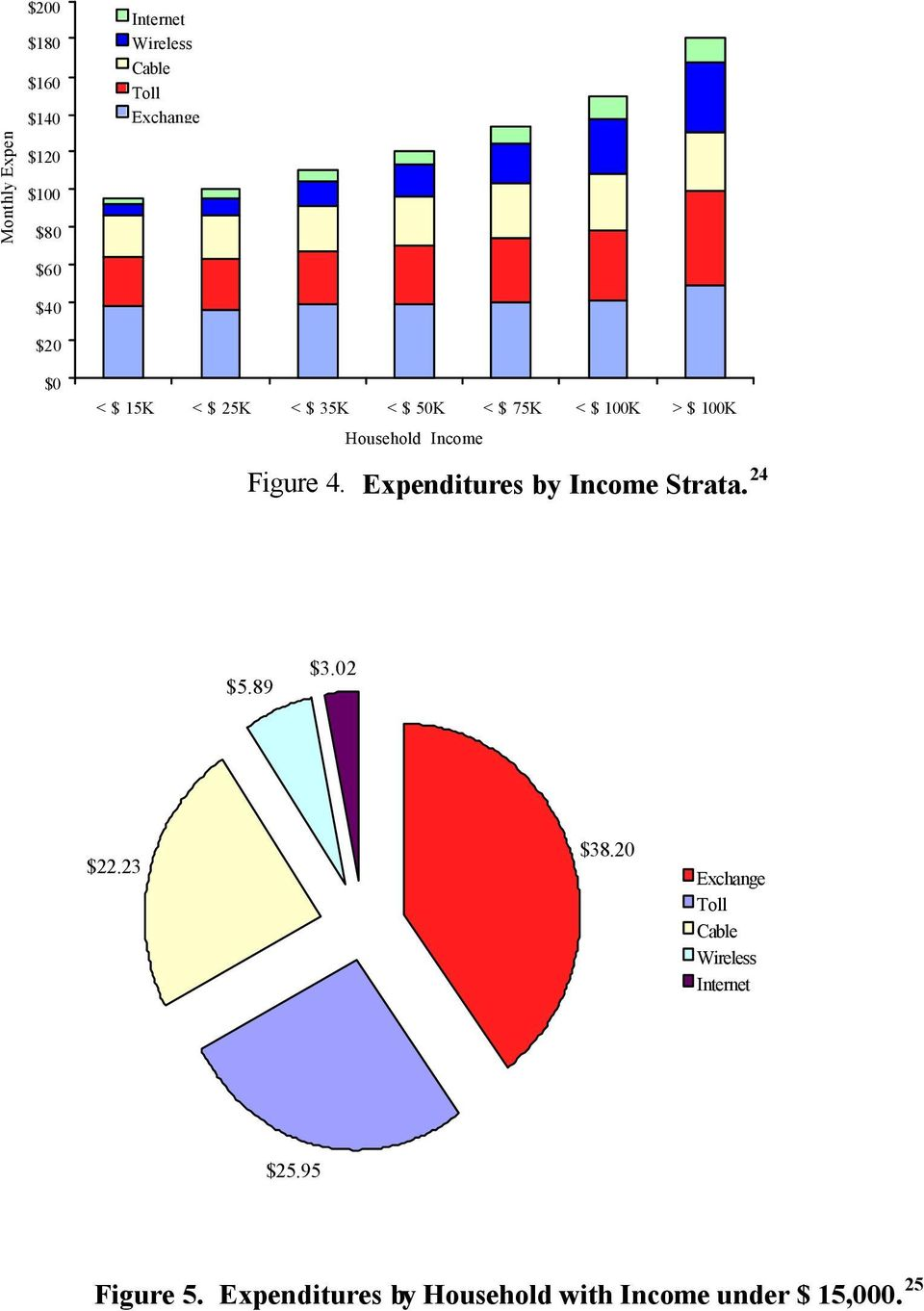 Figure 4. Expenditures by Income Strata. 24 $5.89 $3.02 $22.23 $38.