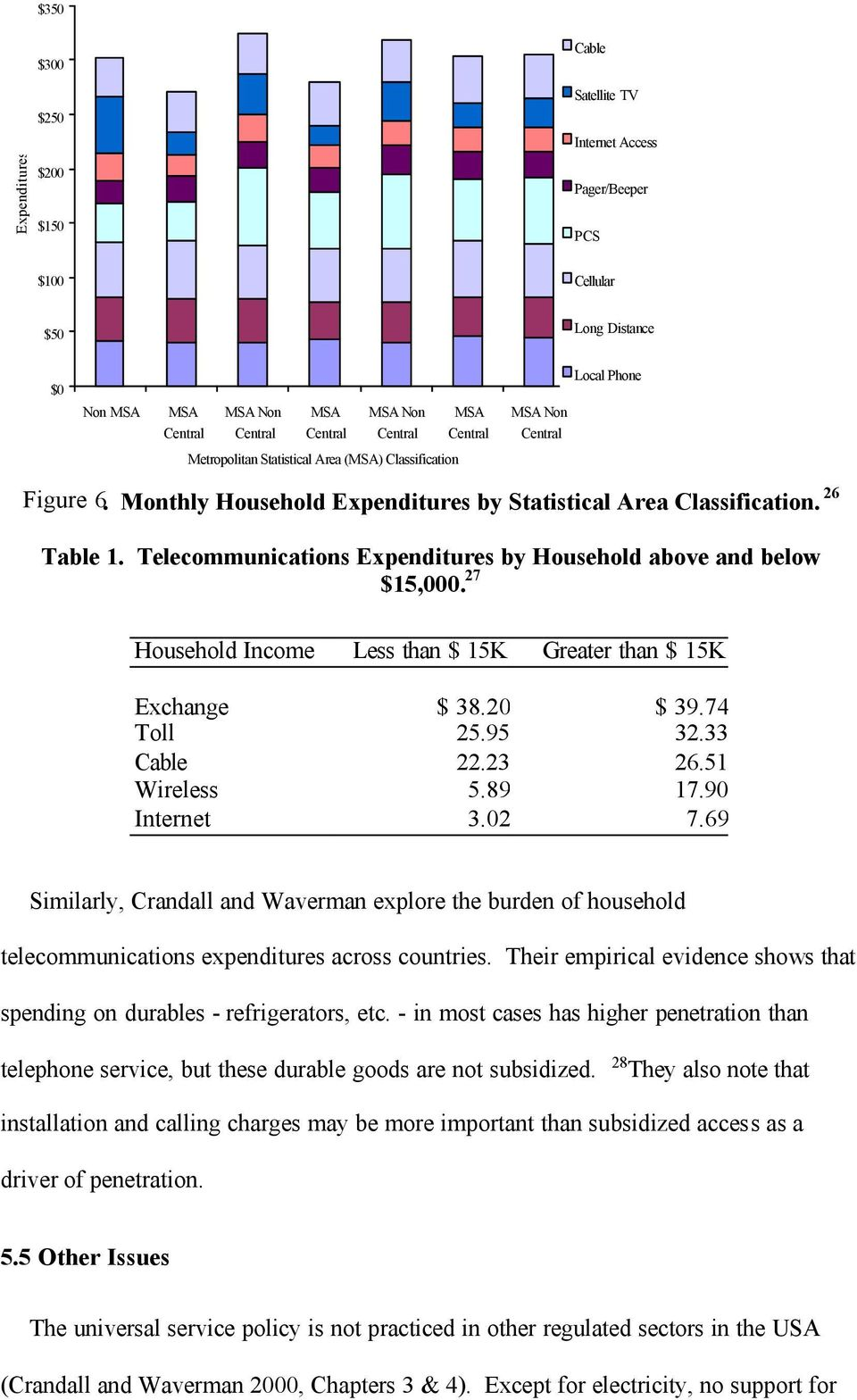 Telecommunications Expenditures by Household above and below $15,000. 27 Household Income Less than $ 15K Greater than $ 15K Exchange $ 38.20 $ 39.74 Toll 25.95 32.33 Cable 22.23 26.51 Wireless 5.