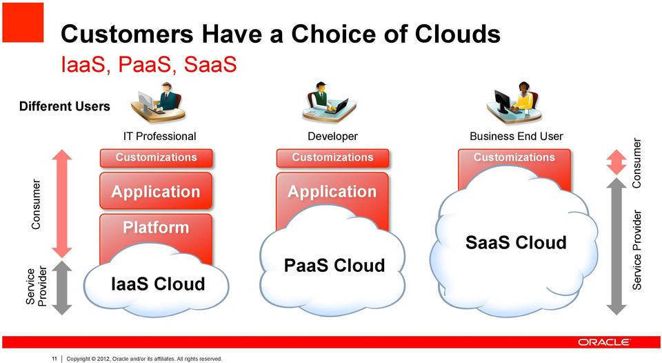 Customizations Application Application Platform PaaS Cloud IaaS Cloud SaaS Cloud