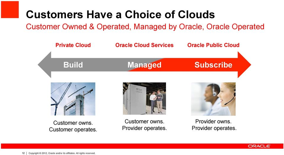 Subscribe Customer owns. Customer operates. Customer owns. Provider operates.