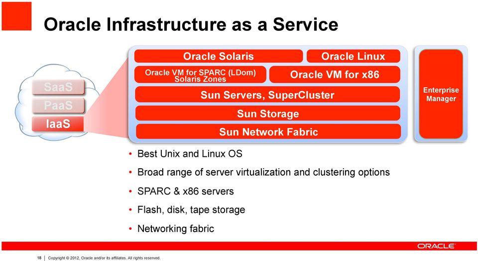Oracle Solaris Oracle VM for SPARC (LDom) Solaris Zones Sun Servers, SuperCluster Sun Storage Sun Network