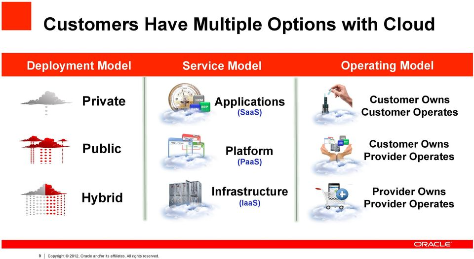Operates (SaaS) (PaaS) Hybrid 9 Operating Model Copyright 2012, Oracle and/or its