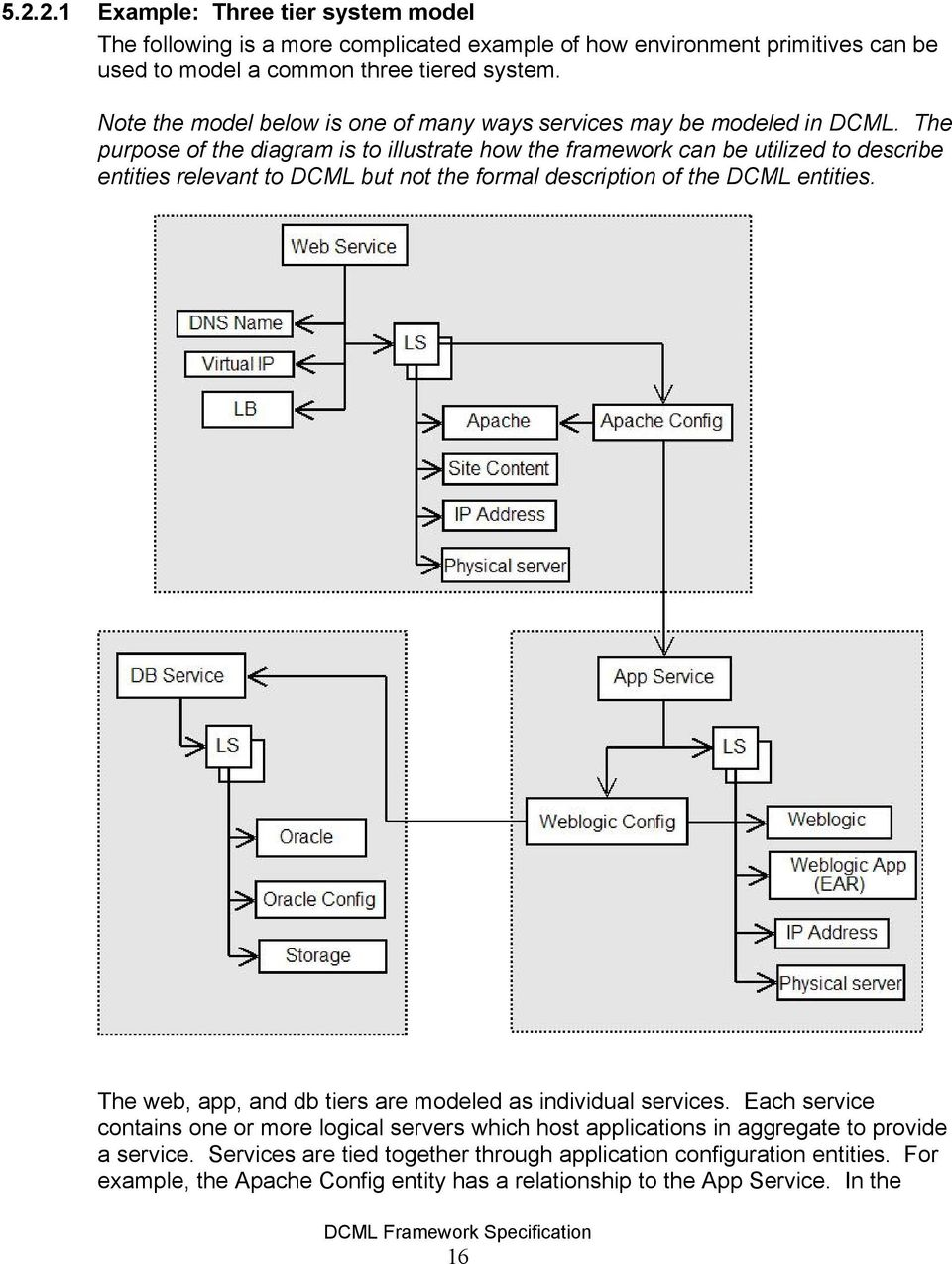 The purpose of the diagram is to illustrate how the framework can be utilized to describe entities relevant to DCML but not the formal description of the DCML entities.