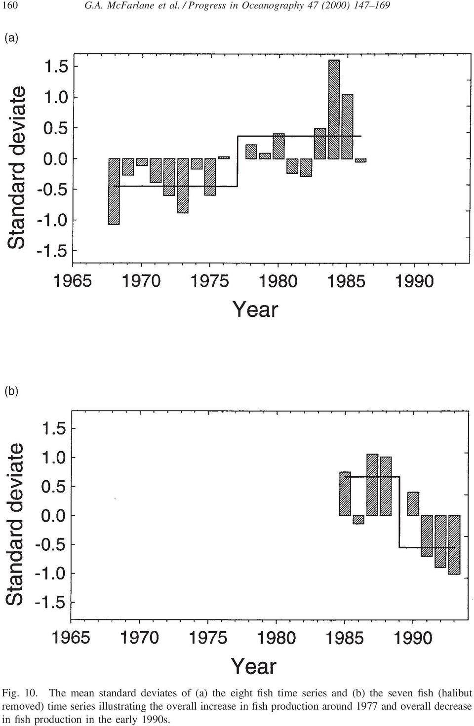 fish (halibut removed) time series illustrating the overall increase in fish