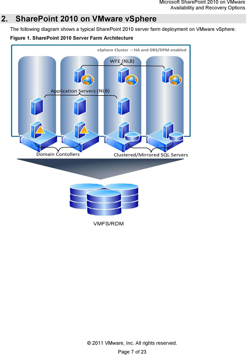 SharePoint 2010 Server Farm Architecture vsphere Cluster HA and DRS/DPM enabled
