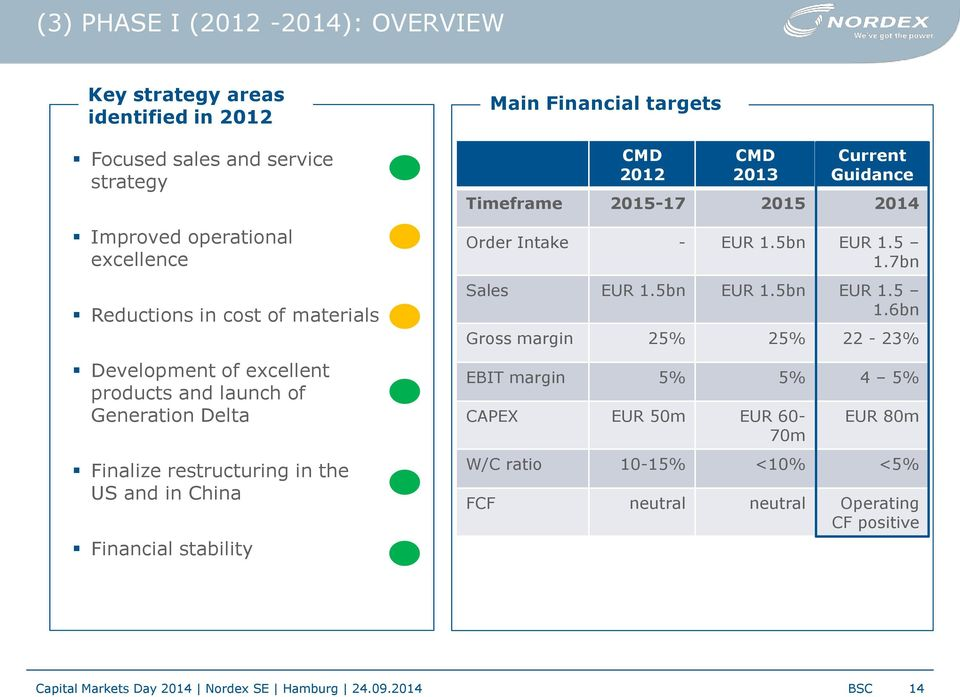 2012 CMD 2013 Current Guidance Timeframe 2015-17 2015 2014 Order Intake - EUR 1.5bn EUR 1.5 1.