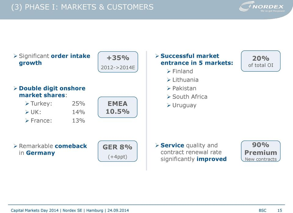 5% Pakistan South Africa Uruguay France: 13% Remarkable comeback in Germany GER 8% (+4ppt) Service quality and