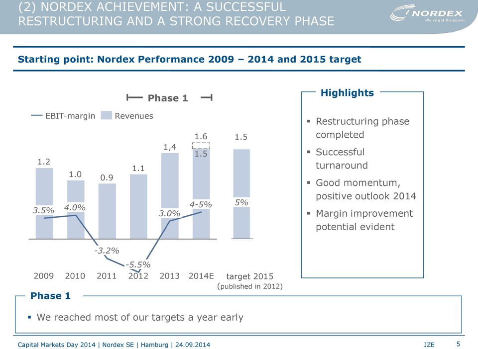 5 Restructuring phase completed Successful turnaround Good momentum, 3.5% 4.0% 3.