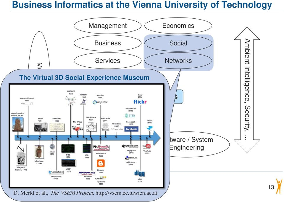Information Systems Social Networks Software / System Ambient Intelligence,