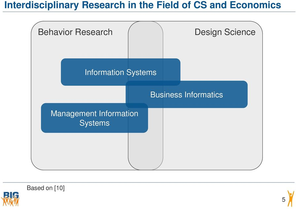 Science Information Systems Information