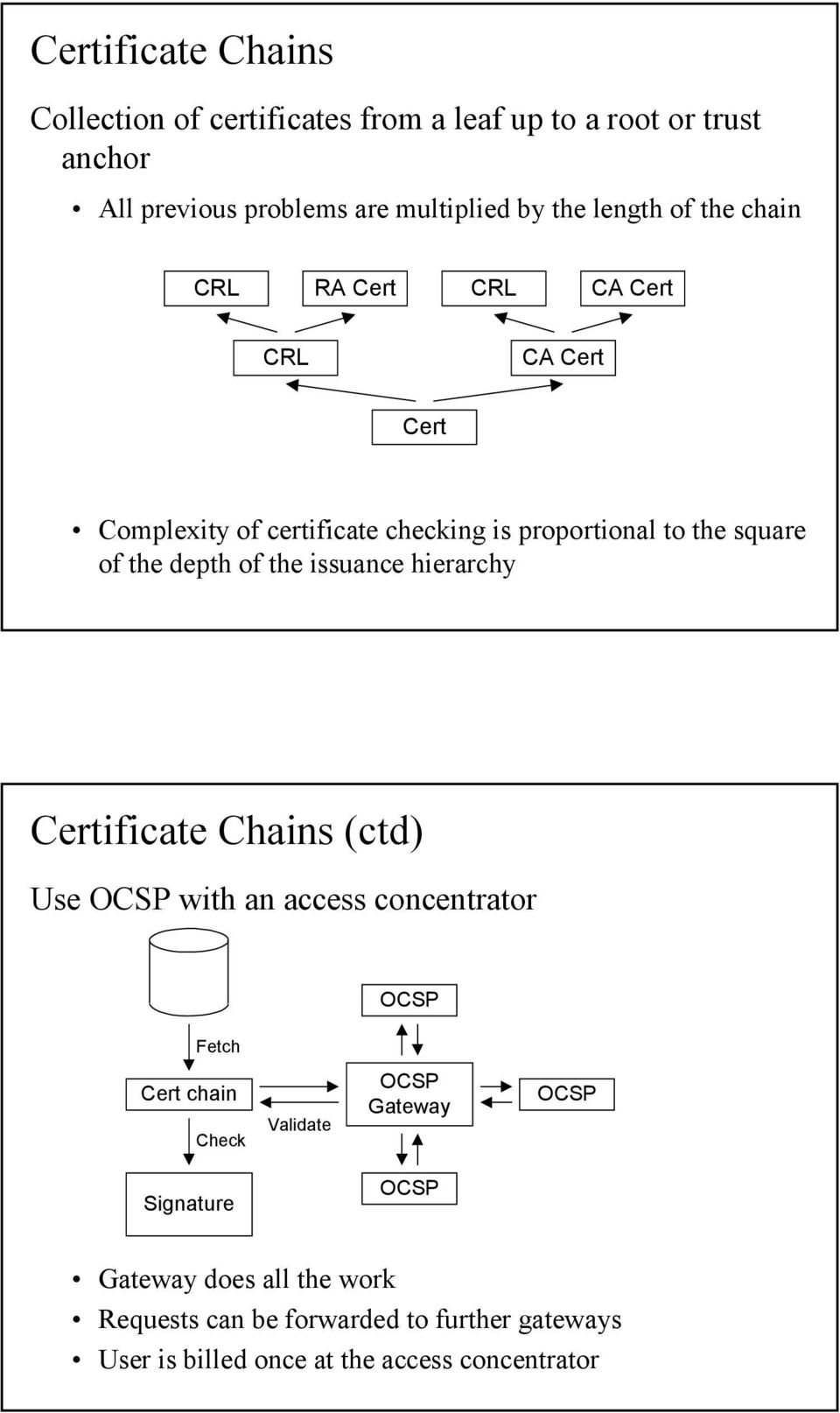 depth of the issuance hierarchy Certificate Chains (ctd) Use OCSP with an access concentrator OCSP Fetch Cert chain Check Validate OCSP